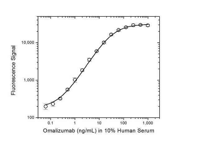 Omalizumab Antibody   AbD20760 gallery image 3