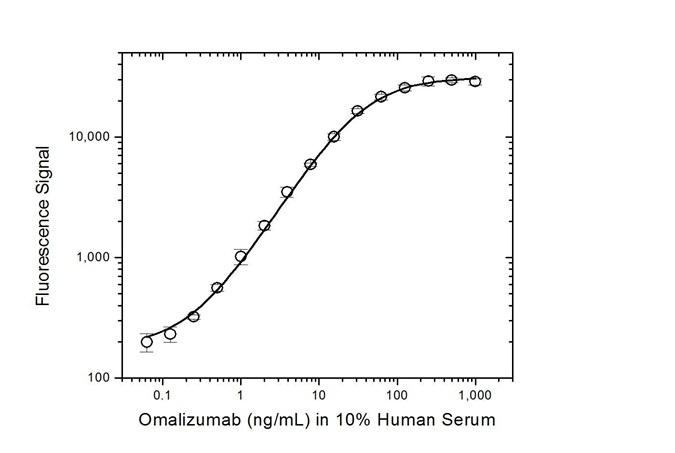 Omalizumab Antibody | AbD20760 gallery image 3