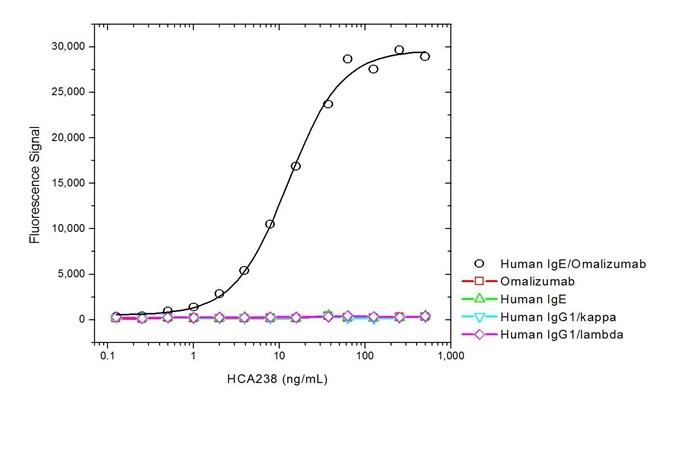 Omalizumab Antibody   AbD20760 gallery image 2