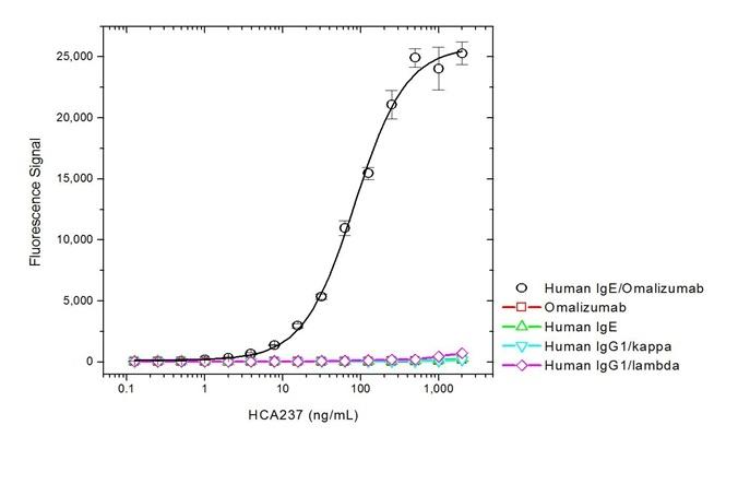 Omalizumab Antibody | AbD20760_hIgG1 gallery image 2