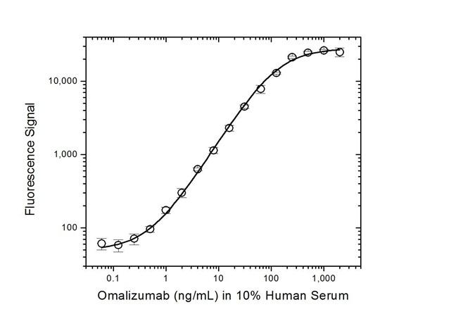 Omalizumab Antibody | AbD20760_hIgG1 gallery image 3