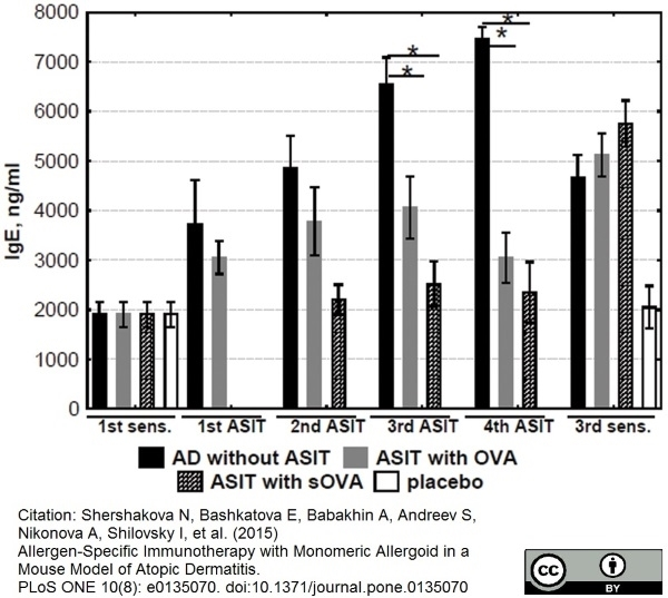 Ovalbumin Antibody | 2C6 gallery image 1