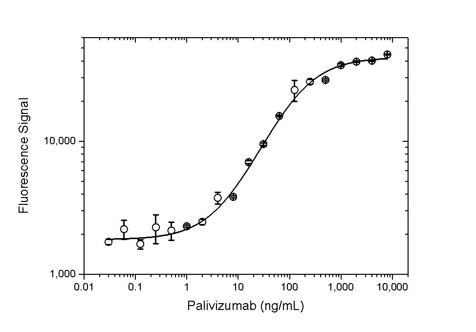 Palivizumab Antibody | AbD23967 gallery image 3