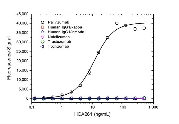 Palivizumab Antibody | AbD23967 gallery image 2