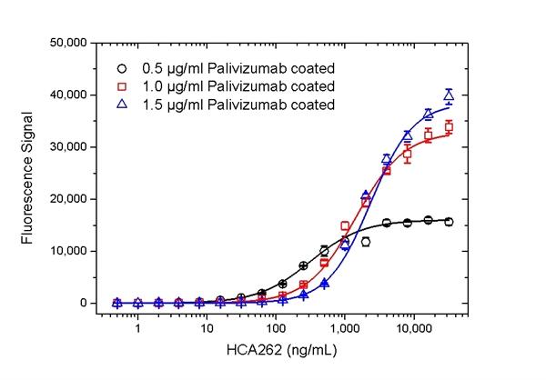 Palivizumab Antibody | AbD23967_hIgG1 gallery image 5
