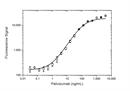 Palivizumab Antibody   AbD23967_hIgG1 thumbnail image 3