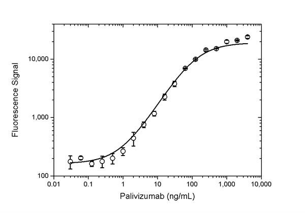Palivizumab Antibody | AbD23967_hIgG1 gallery image 3