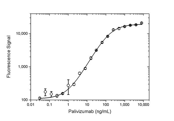 Palivizumab Antibody | AbD23967_hIgG1 gallery image 4