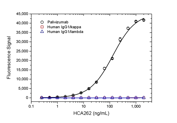 Palivizumab Antibody | AbD23967_hIgG1 gallery image 2