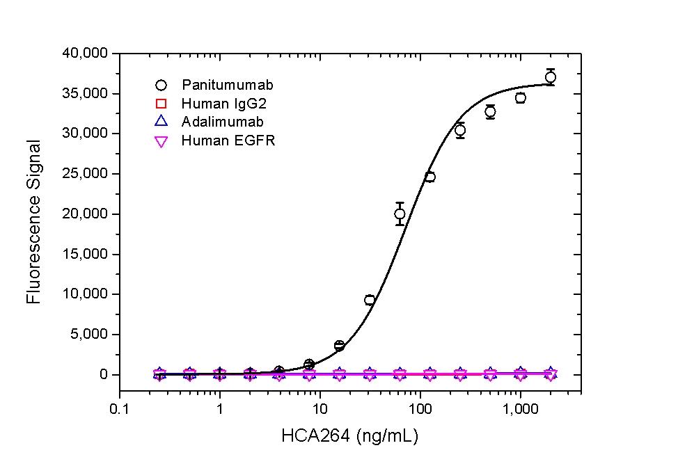 Panitumumab Antibody   AbD23894 gallery image 1