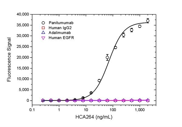 Panitumumab Antibody | AbD23894 gallery image 1