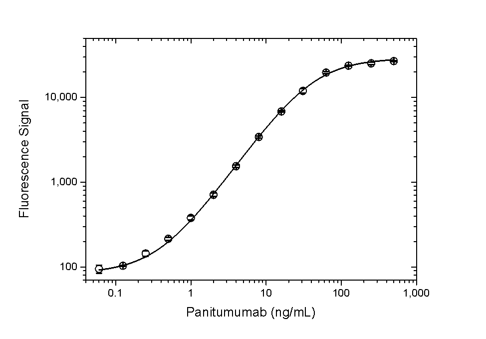Panitumumab Antibody   AbD23894 gallery image 2