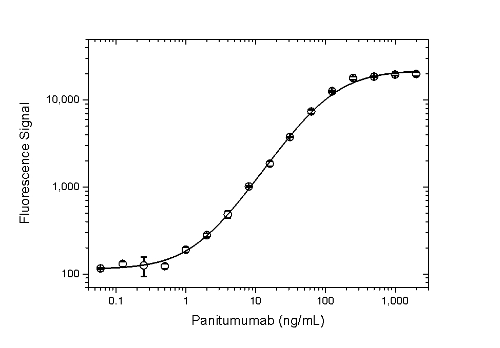 Panitumumab Antibody   AbD23894 gallery image 4