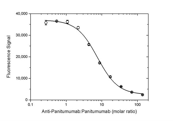 Panitumumab Antibody | AbD23895_hIgG1 gallery image 5
