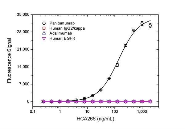 Panitumumab Antibody | AbD23895_hIgG1 gallery image 2
