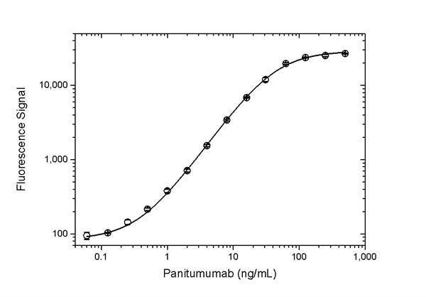 Panitumumab Antibody | AbD23897_hIgG1 gallery image 3