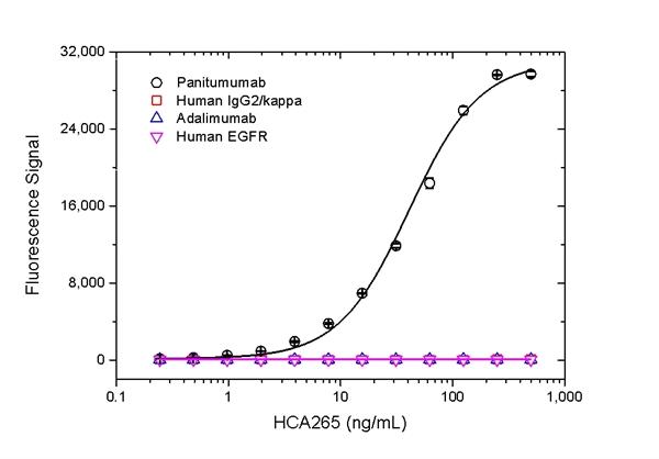 Panitumumab Antibody | AbD23897_hIgG1 gallery image 2