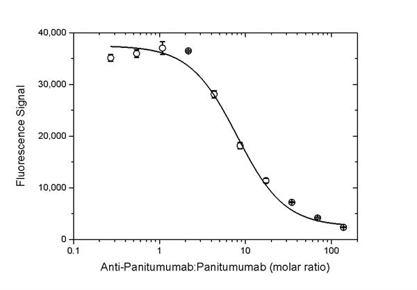 Panitumumab Antibody | AbD23897_hIgG1 gallery image 5