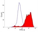 CD203a Antibody | PM18-7 thumbnail image 1