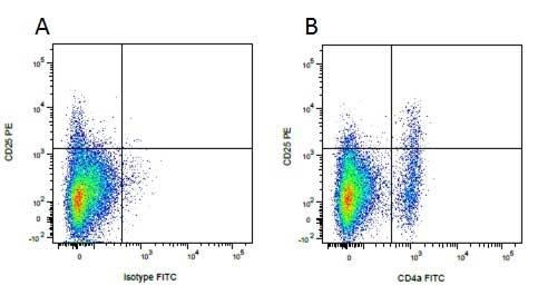 CD25 Antibody | K231.3B2 gallery image 4