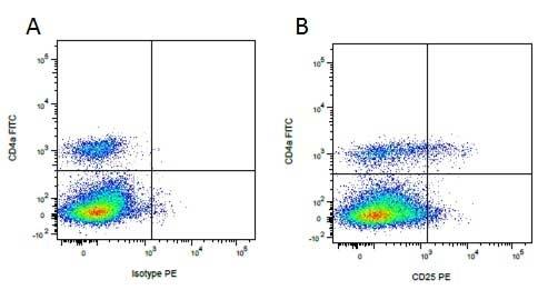 CD25 Antibody | K231.3B2 gallery image 3