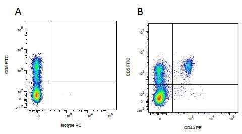 CD4 Alpha Antibody | MIL17 gallery image 5