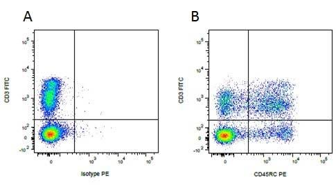 CD45RC Antibody | MIL15 gallery image 1