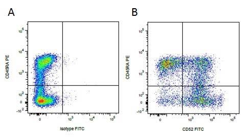 CD52 Antibody   11/305/44 gallery image 4