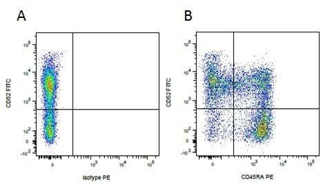 CD52 Antibody   11/305/44 gallery image 3