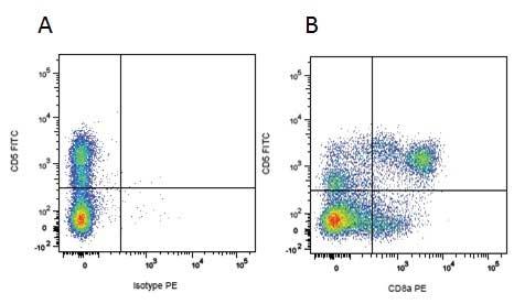 CD8 Alpha Antibody | MIL12 gallery image 3