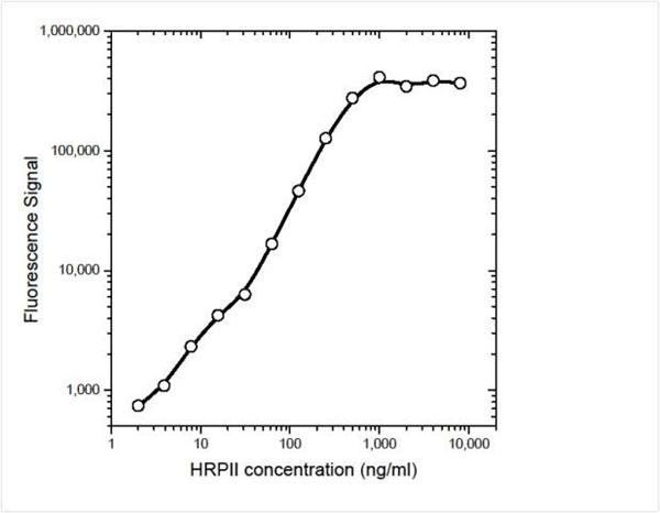 Histidine Rich Protein II Antibody   14971 gallery image 1