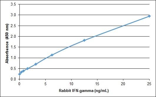 IFN Gamma Antibody thumbnail image 1