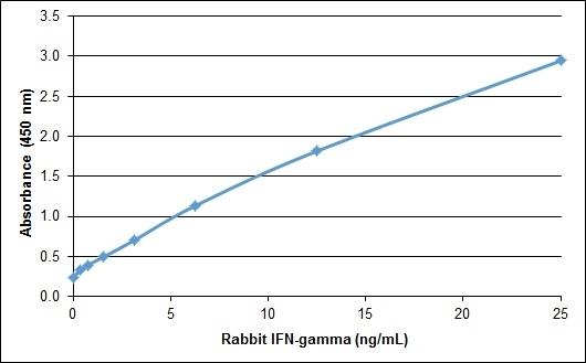 IFN Gamma Antibody gallery image 1