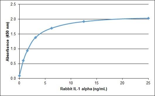 IL-1 Alpha Antibody gallery image 1