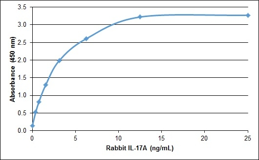 IL-17A Antibody thumbnail image 1