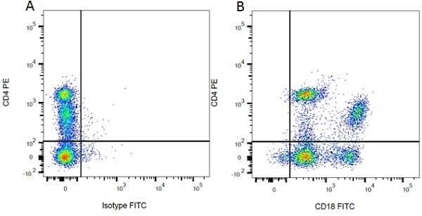 CD18 Antibody | WT.3 gallery image 2