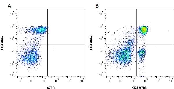CD3 Antibody   1F4 gallery image 2