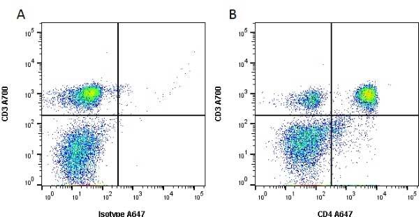 CD4 Antibody | W3/25 gallery image 2