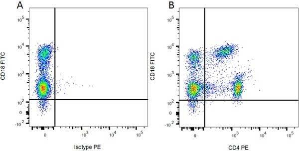 CD4 Antibody | W3/25 gallery image 4