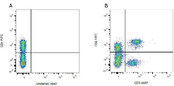 CD4 Antibody | W3/25 gallery image 3