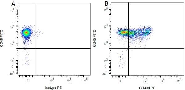 CD49d Antibody | MRalpha4-1 gallery image 2