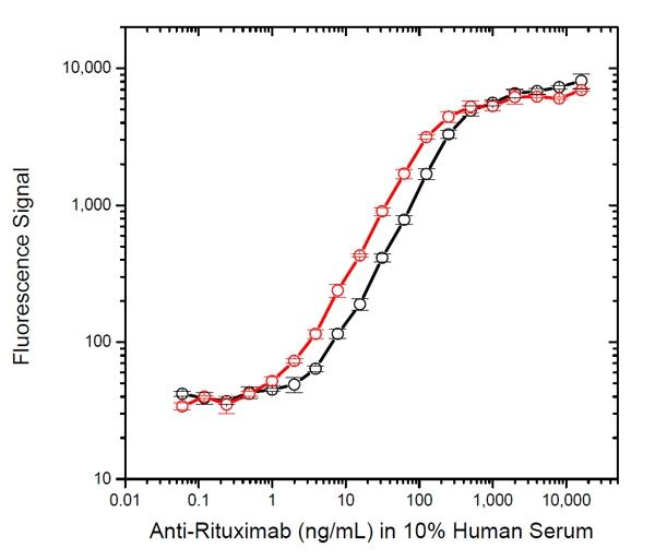 Rituximab Antibody | AbD18423_hIgG1 gallery image 1