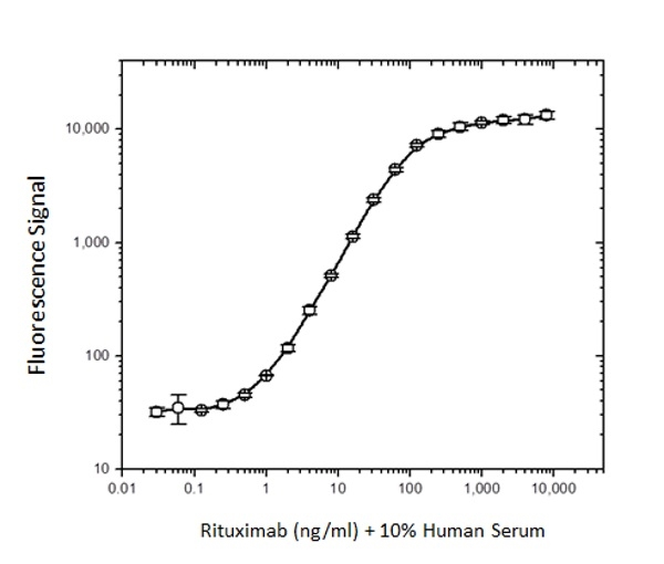 Rituximab Antibody   MB2A4 gallery image 1