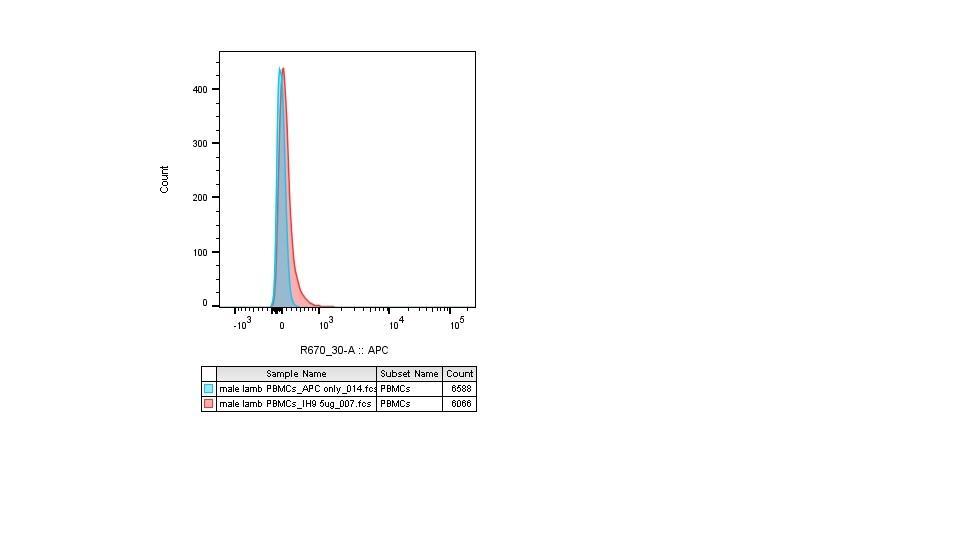 CD230 Antibody   ROS-1H9 gallery image 1