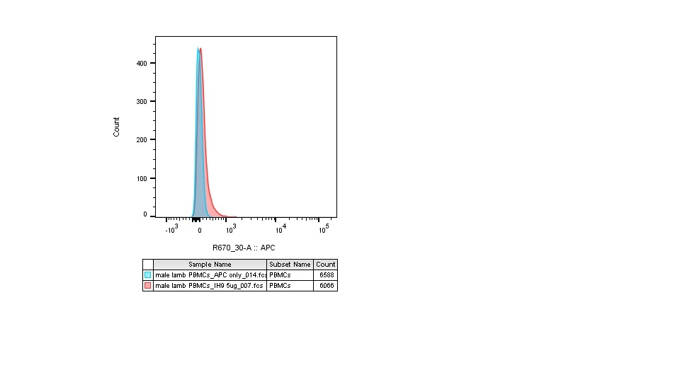 CD230 Antibody | ROS-BC6 gallery image 2