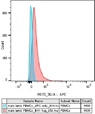 CD230 Antibody | ROS-BH1 gallery image 4