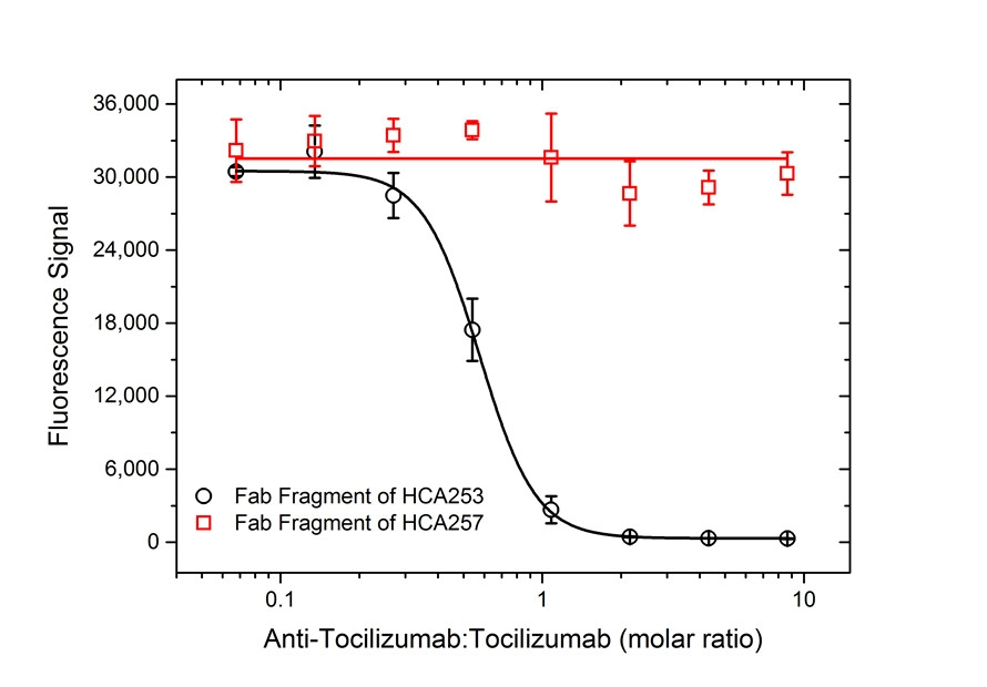 Tocilizumab Antibody | AbD21338_hIgG1 gallery image 5