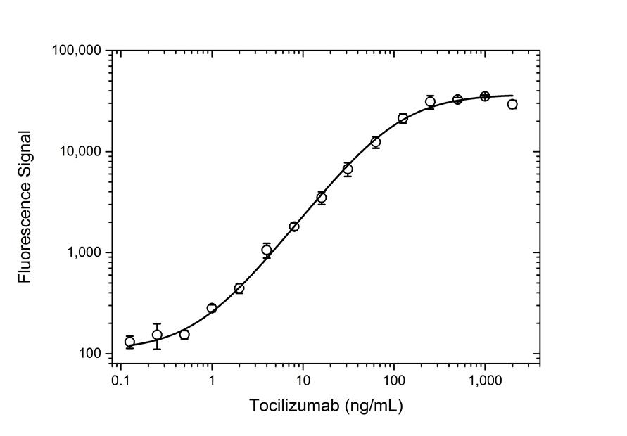 Tocilizumab Antibody | AbD21338_hIgG1 gallery image 3