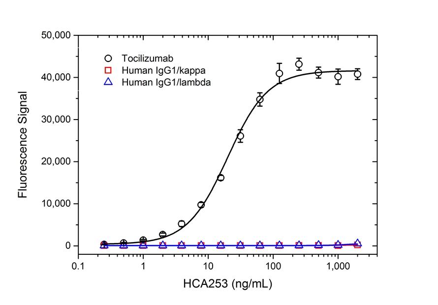 Tocilizumab Antibody | AbD21338_hIgG1 gallery image 2