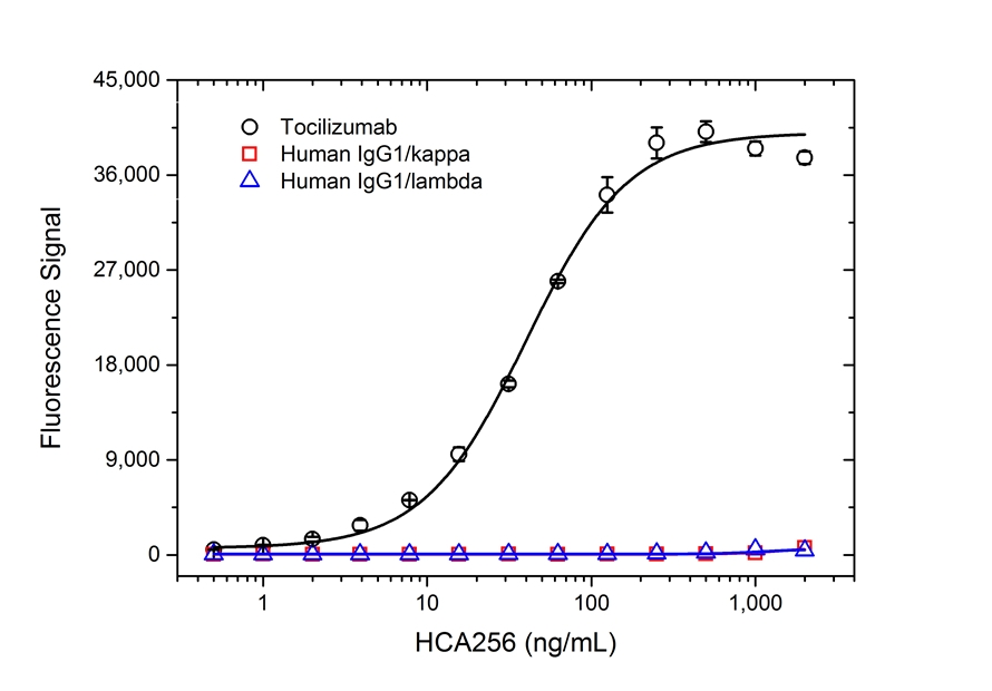 Tocilizumab Antibody   AbD21345_hIgG1 gallery image 2